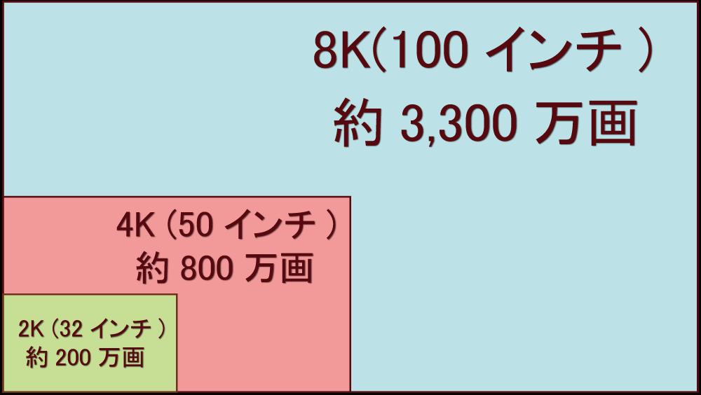 4k・8k大きさ比較